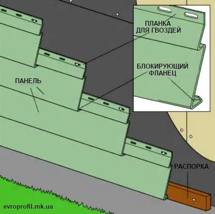 Схема винилового сайдинга